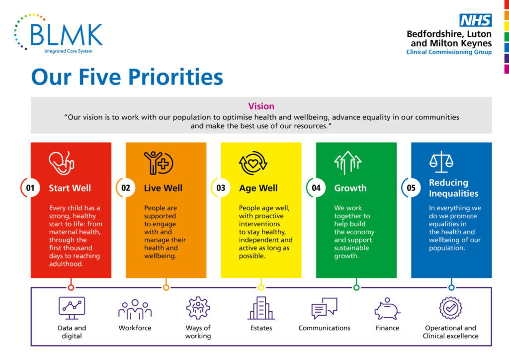 Our Five Priorities