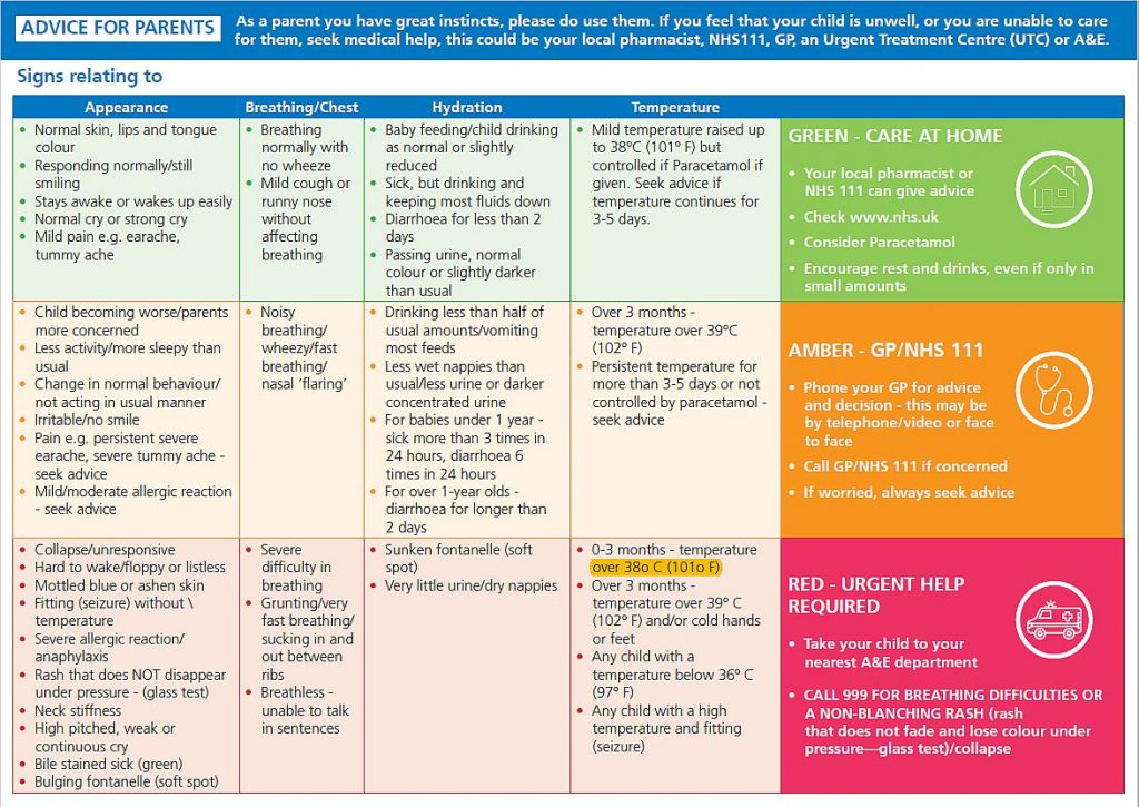 Advice for parents showing information about appearance, breathing, hydration, temperature and action recommended